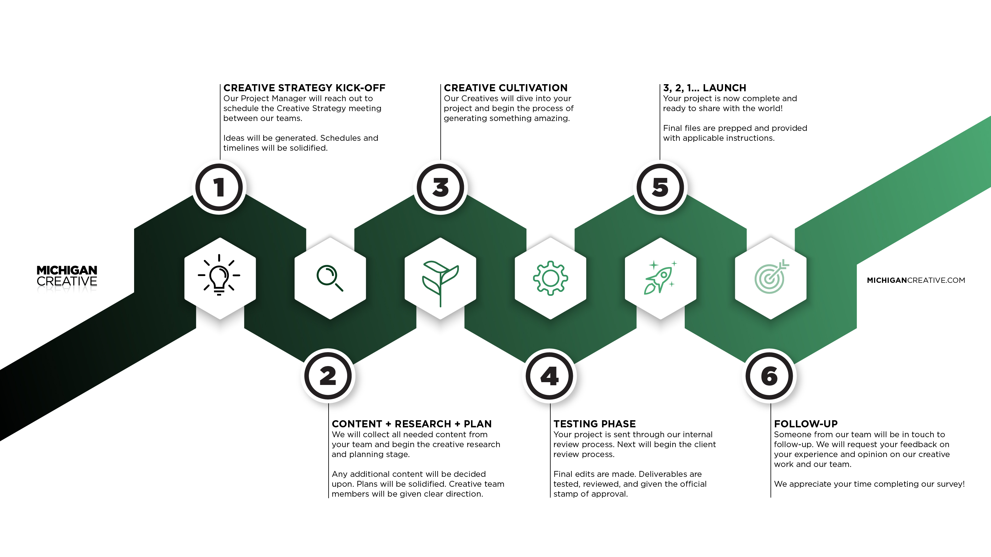 MC_Process_infographic_desktop_2020